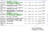 日誌用相簿:直推日分紅奬金10%.JPG