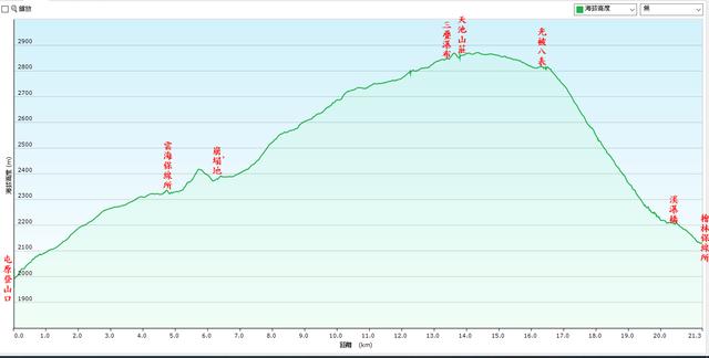 屯原登山口、天池山莊、光被八表、檜林保線所落差圖.jpg - 能高越嶺道全段縱走二日行(第一天)20200330