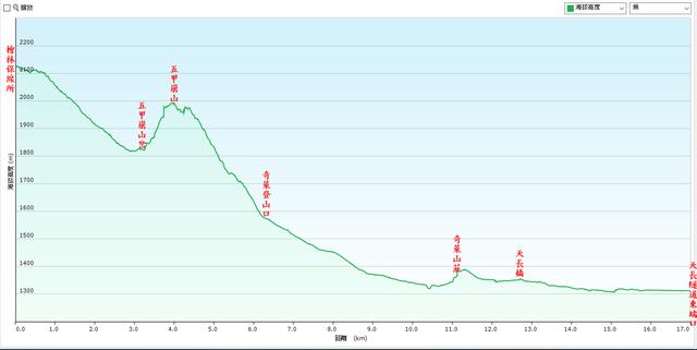 能高越嶺道全段縱走二日行(第二天)20200331:檜林保線所、奇萊登山口、天長隧道落差圖.jpg