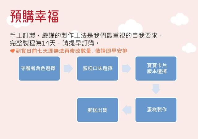 MORI 幸福年輪 彌月特輯.pdf_頁面_19.jpg - 彌月蛋糕試吃