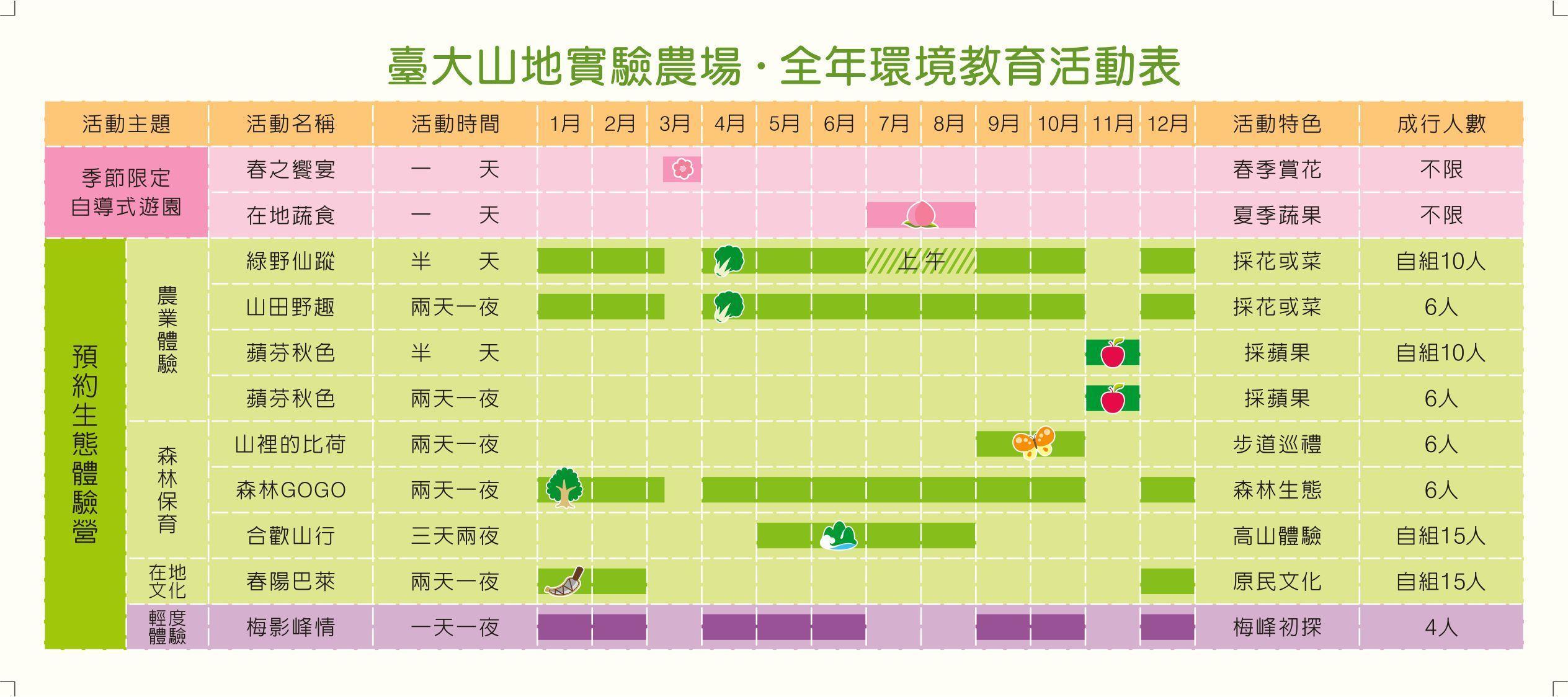 台大山地實驗農場。全年環境教育活動表